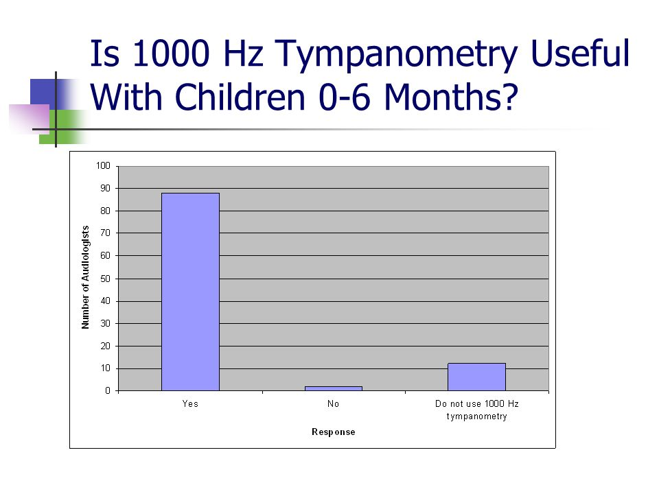 Is 1000 Hz Tympanometry Useful With Children 0-6 Months