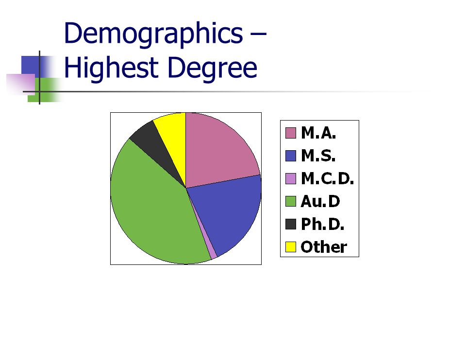 Demographics – Highest Degree
