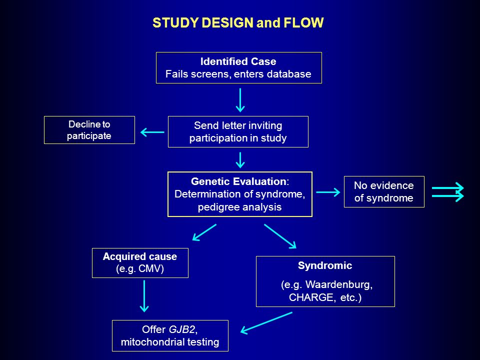 STUDY DESIGN and FLOW Identified Case Fails screens, enters database