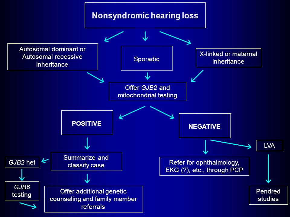Nonsyndromic hearing loss