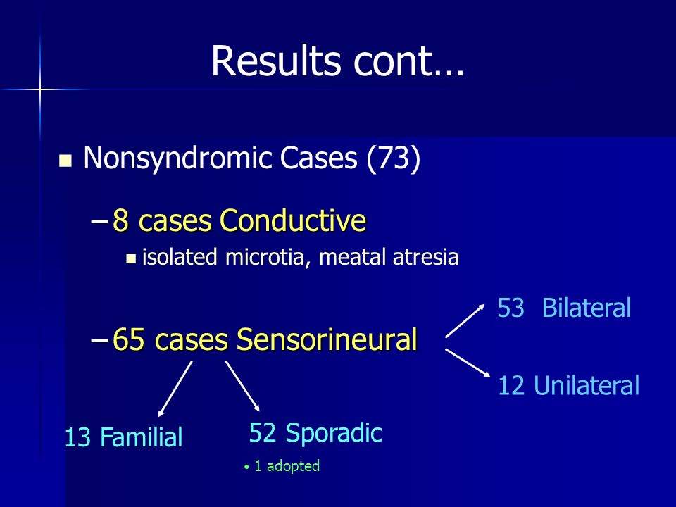 Results cont… Nonsyndromic Cases (73) 8 cases Conductive