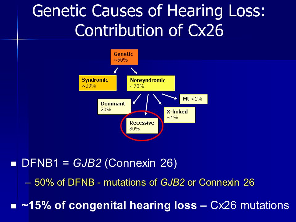 Genetic Causes of Hearing Loss: Contribution of Cx26