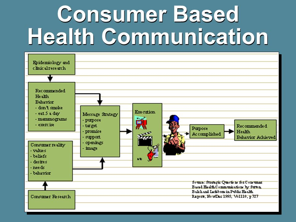 Consumer Based Health Communication