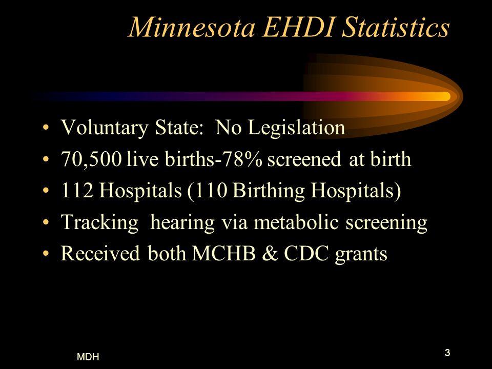 Minnesota EHDI Statistics