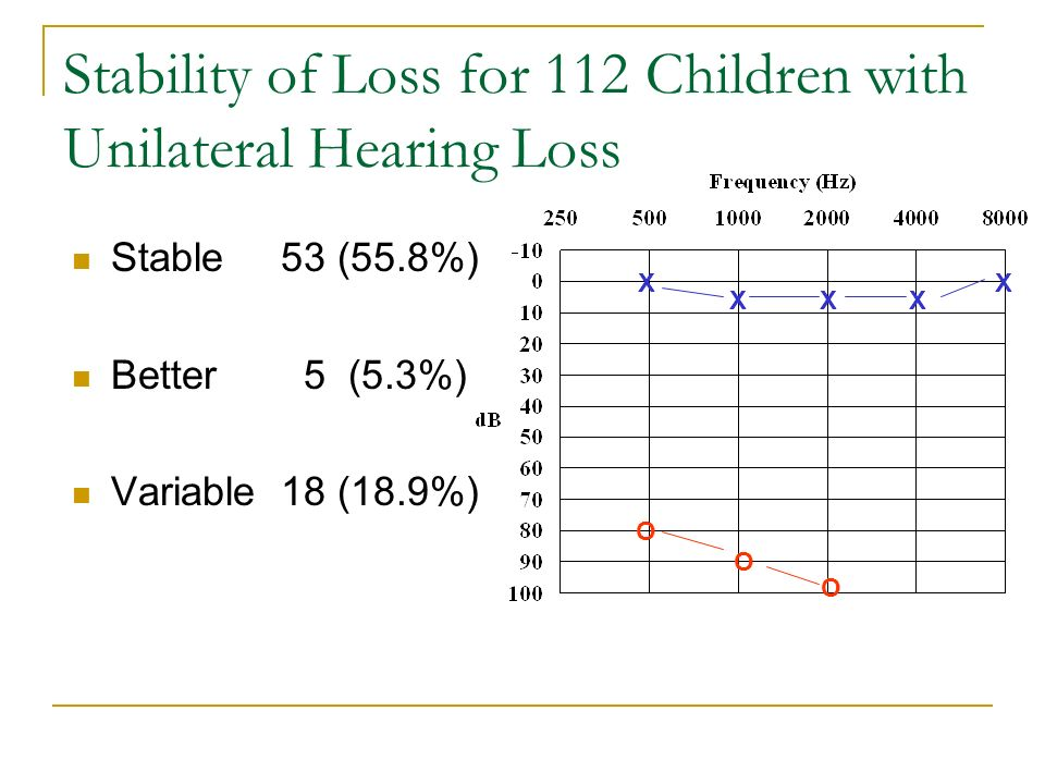 Stability of Loss for 112 Children with Unilateral Hearing Loss