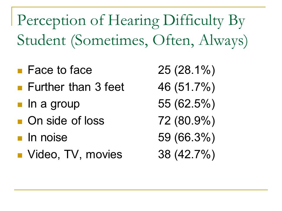 Perception of Hearing Difficulty By Student (Sometimes, Often, Always)