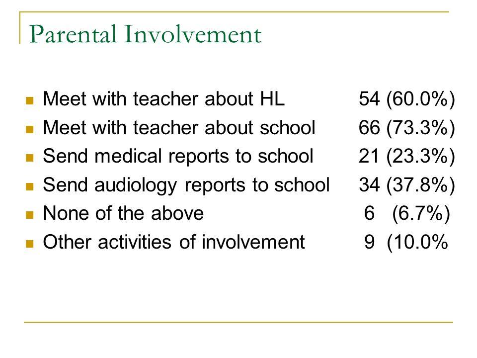 Parental Involvement Meet with teacher about HL 54 (60.0%)