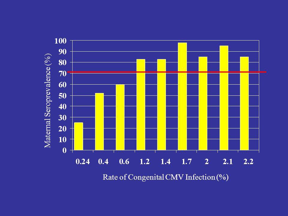 Maternal Seroprevalence (%)