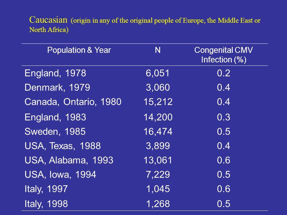 Congenital CMV Infection (%)
