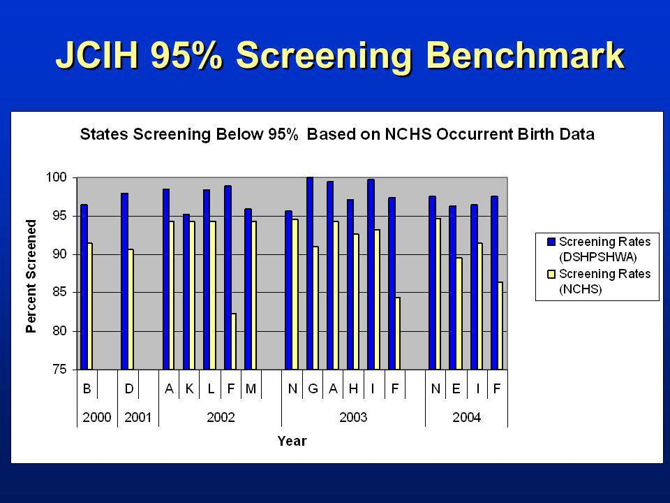 JCIH 95% Screening Benchmark