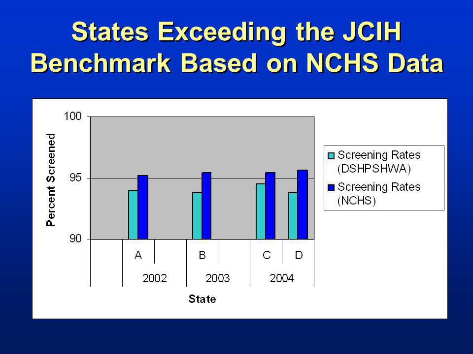States Exceeding the JCIH Benchmark Based on NCHS Data
