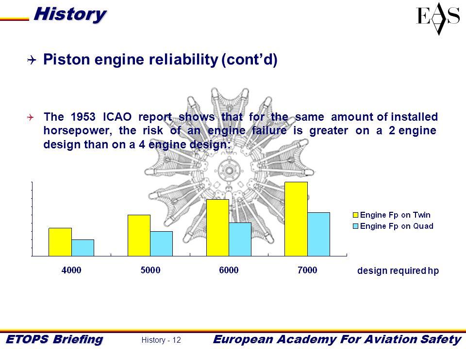History Piston engine reliability (cont'd)