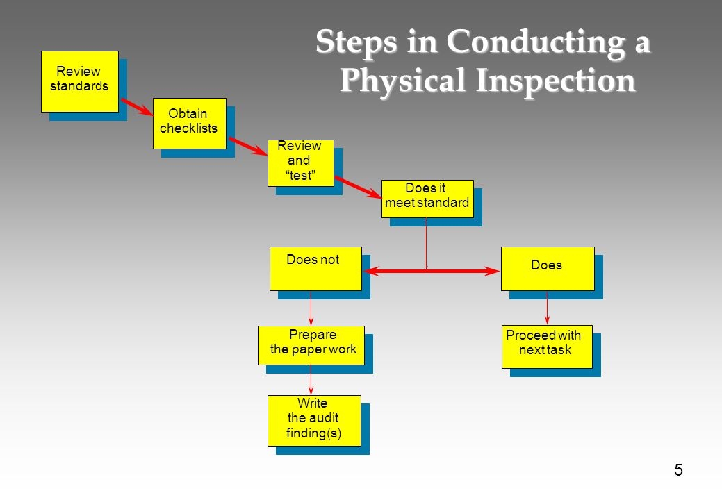 Steps in Conducting a Physical Inspection