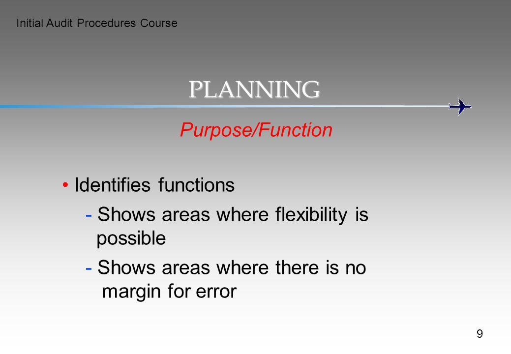 PLANNING Purpose/Function Identifies functions