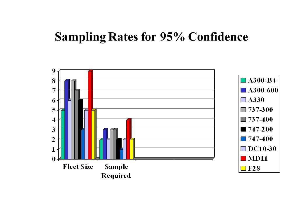 Sampling Rates for 95% Confidence