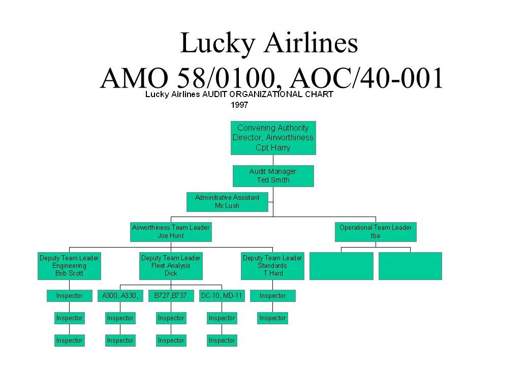 Lucky Airlines AMO 58/0100, AOC/40-001