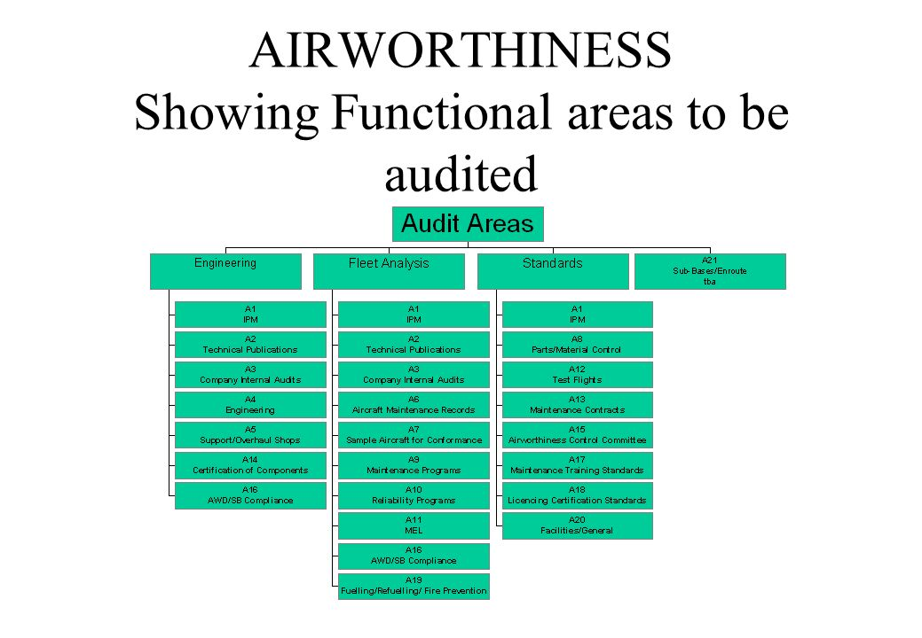 AIRWORTHINESS Showing Functional areas to be audited