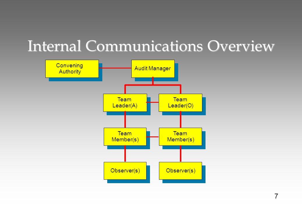 Internal Communications Overview