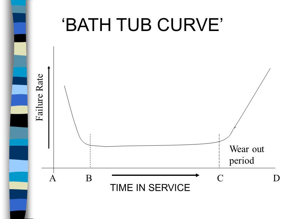 'BATH TUB CURVE' Failure Rate Wear out period A B C D TIME IN SERVICE