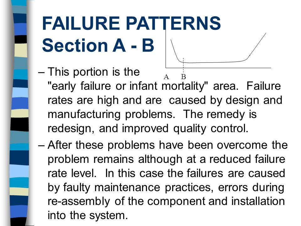 FAILURE PATTERNS Section A - B