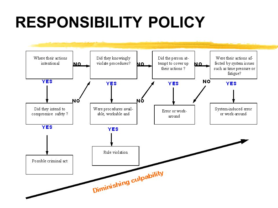 RESPONSIBILITY POLICY