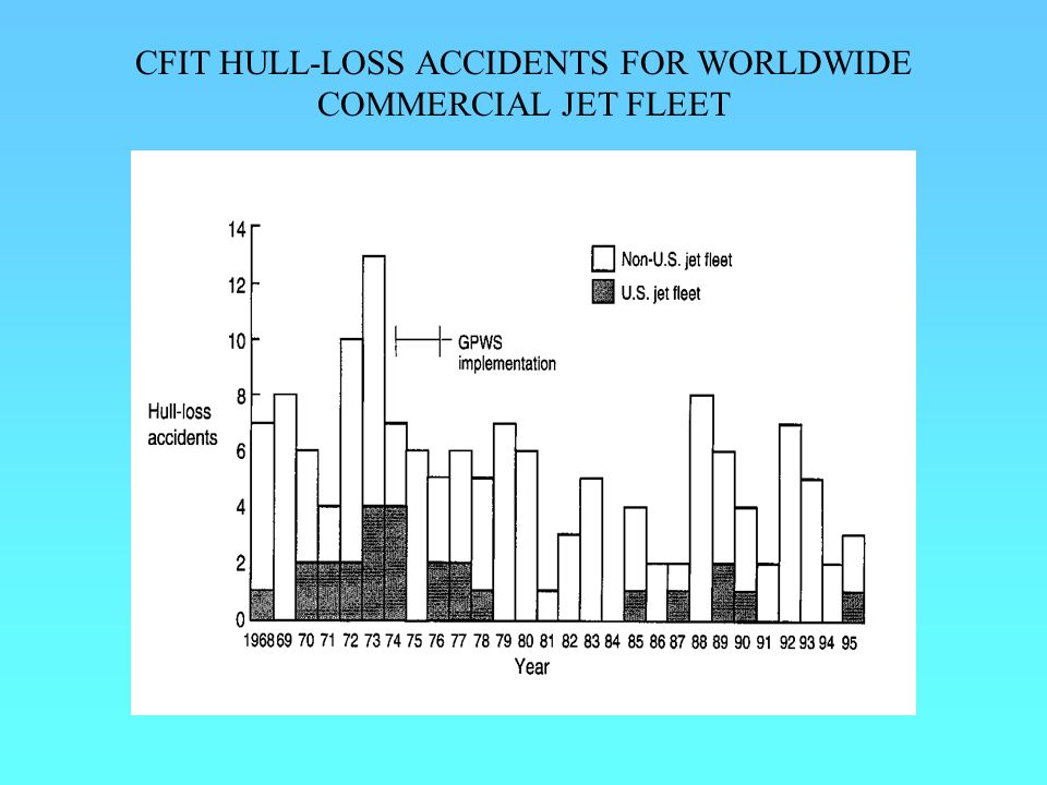 CFIT HULL-LOSS ACCIDENTS FOR WORLDWIDE COMMERCIAL JET FLEET