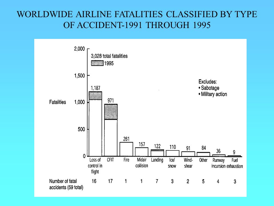 WORLDWIDE AIRLINE FATALITIES CLASSIFIED BY TYPE OF ACCIDENT-1991 THROUGH 1995