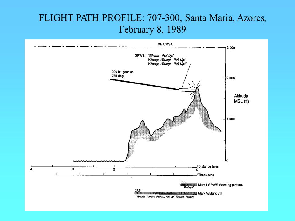 FLIGHT PATH PROFILE: 707-300, Santa Maria, Azores, February 8, 1989