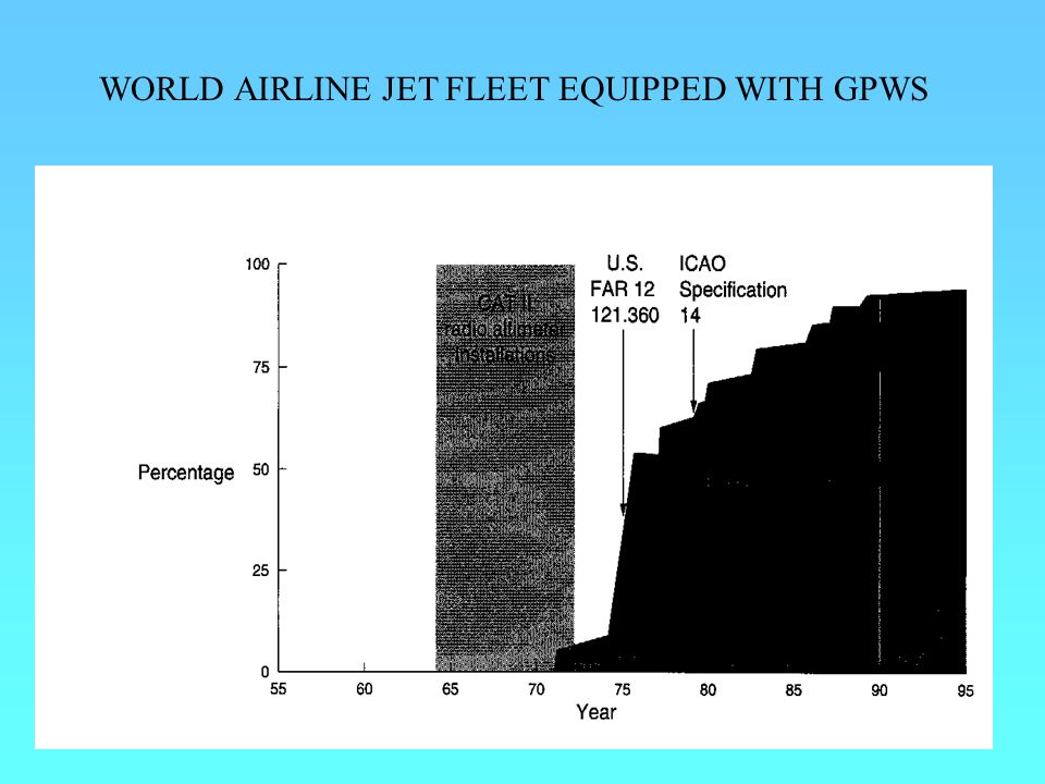 WORLD AIRLINE JET FLEET EQUIPPED WITH GPWS