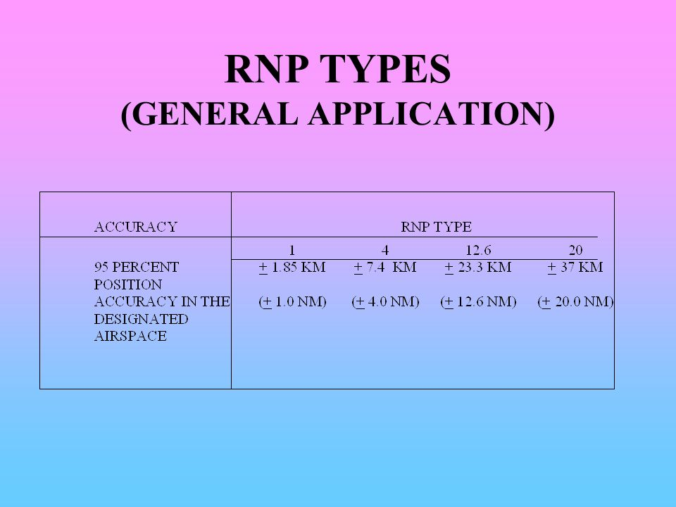 RNP TYPES (GENERAL APPLICATION)