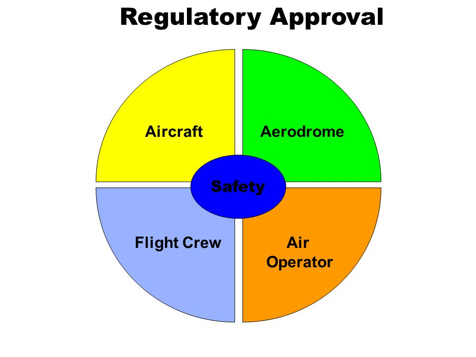 Regulatory Approval Aircraft Aerodrome Safety Flight Crew Air Operator