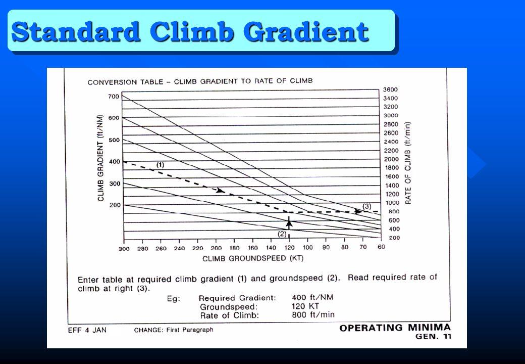 Standard Climb Gradient