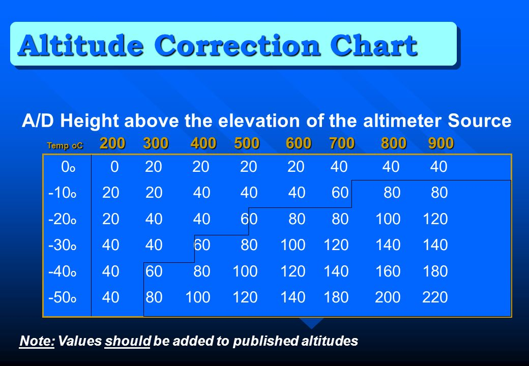 Altitude Correction Chart