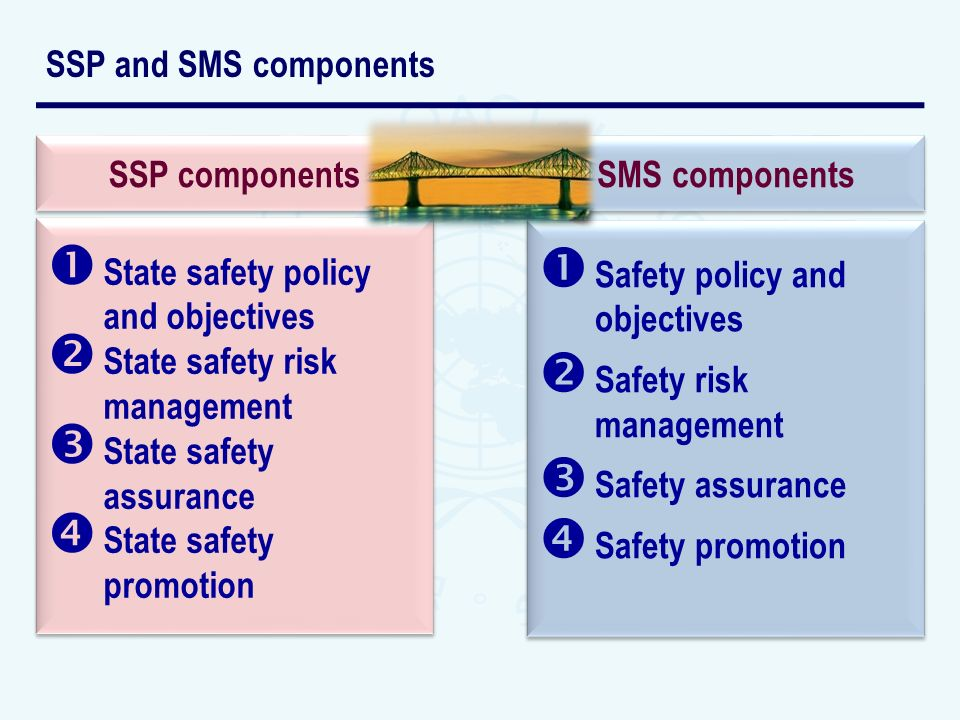SSP and SMS components Safety policy and objectives. Safety risk management. Safety assurance. Safety promotion.