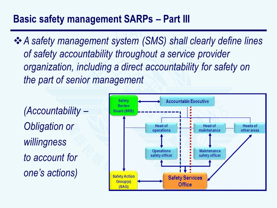 Basic safety management SARPs – Part III