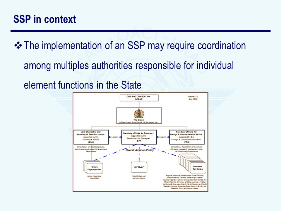 SSP in context