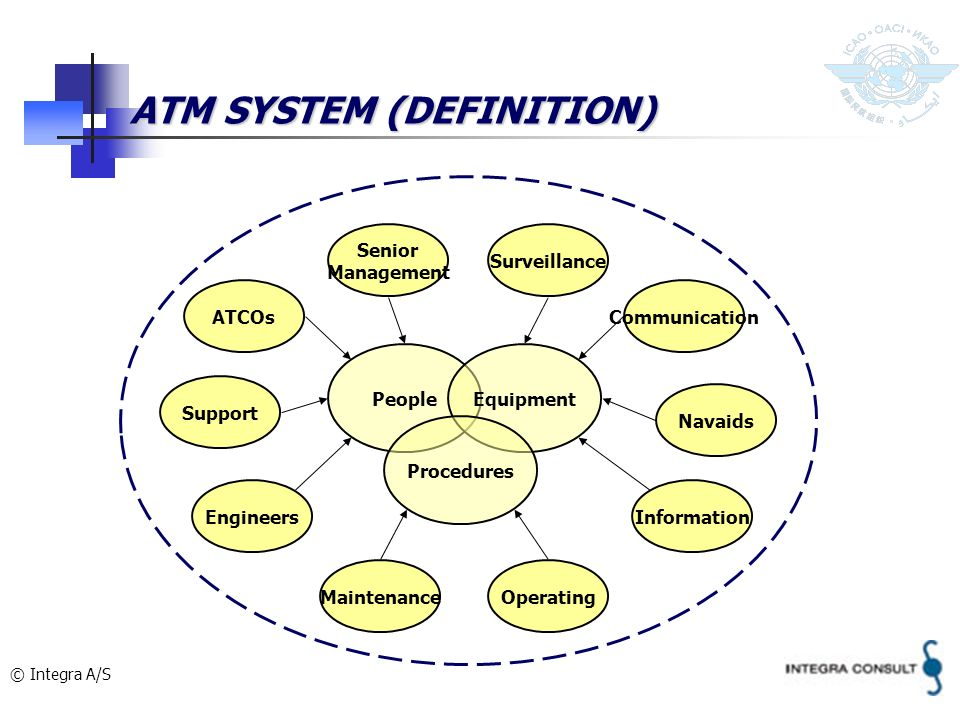 ATM SYSTEM (DEFINITION)