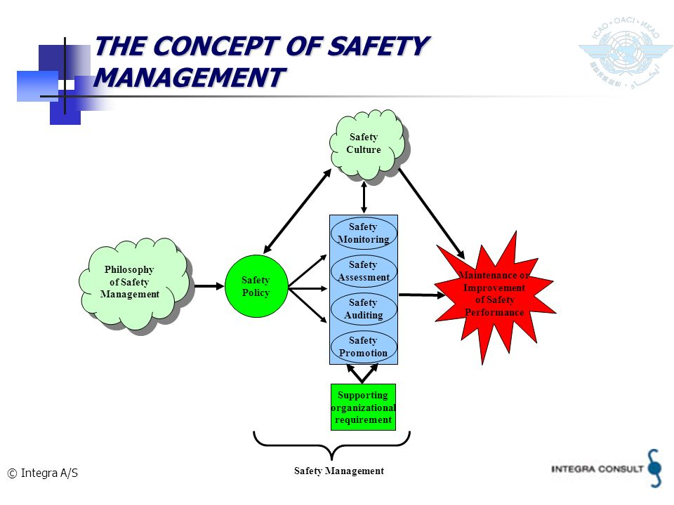 THE CONCEPT OF SAFETY MANAGEMENT