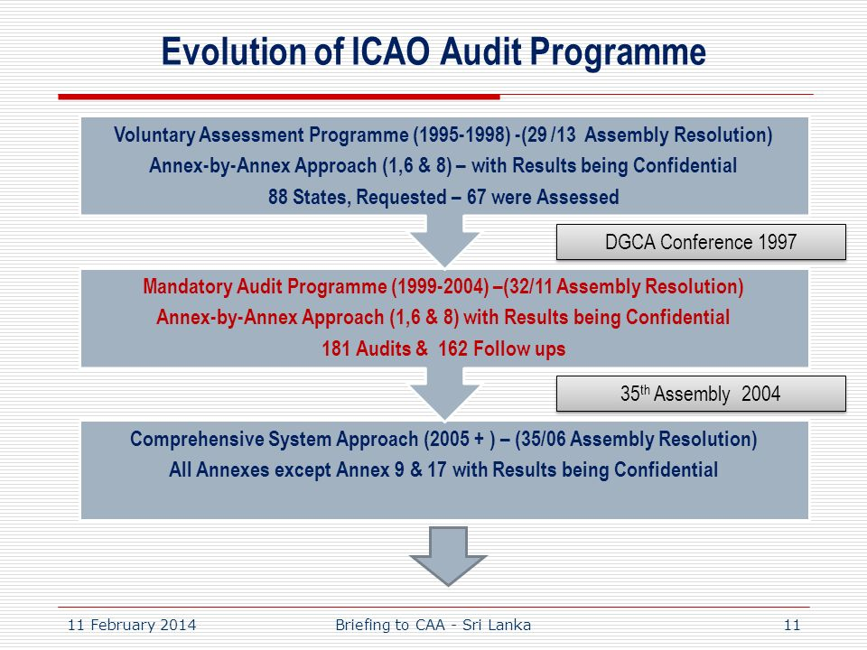 Evolution of ICAO Audit Programme
