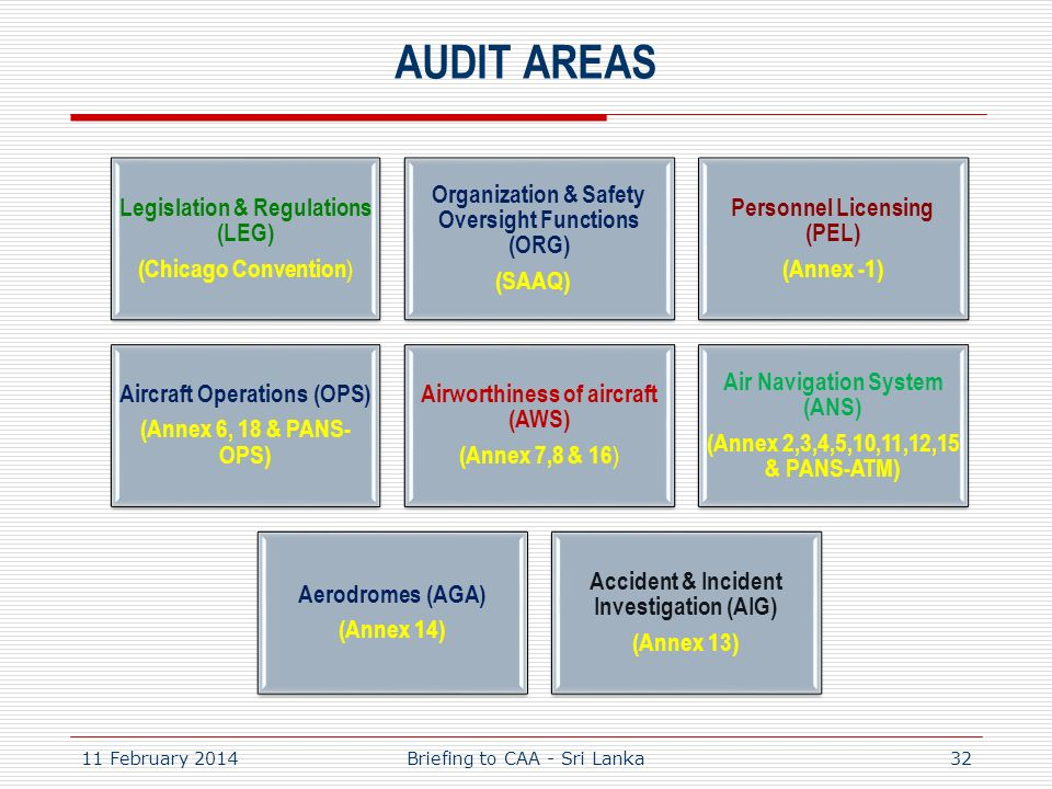 AUDIT AREAS 27 March 2017 Briefing to CAA - Sri Lanka