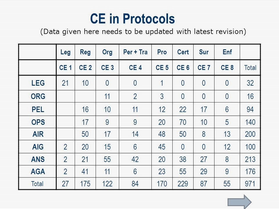 CE in Protocols LEG 21 10 1 32 ORG 11 2 3 16 PEL 12 22 17 6 94 OPS 9