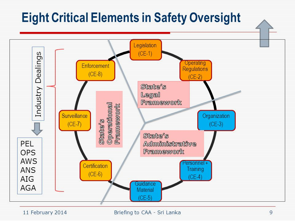 Eight Critical Elements in Safety Oversight