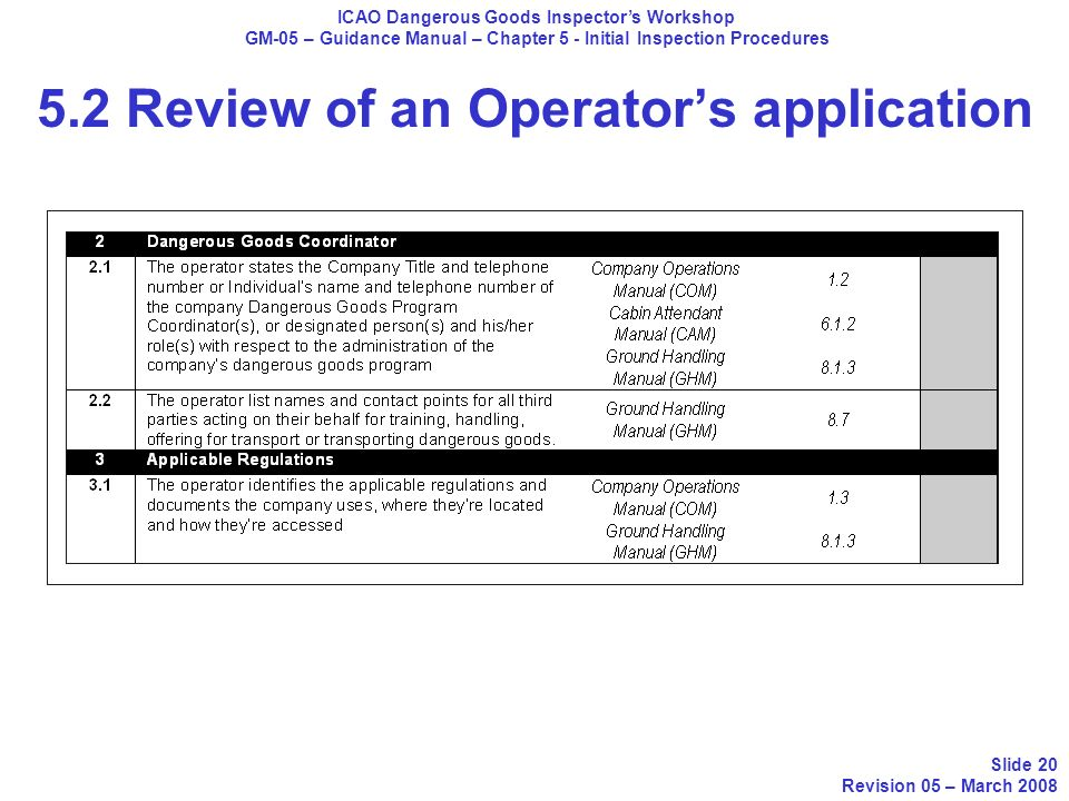 5.2 Review of an Operator's application