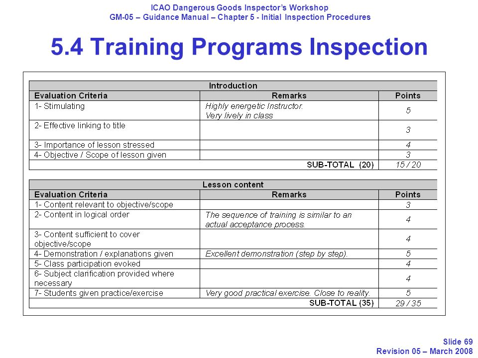 5.4 Training Programs Inspection