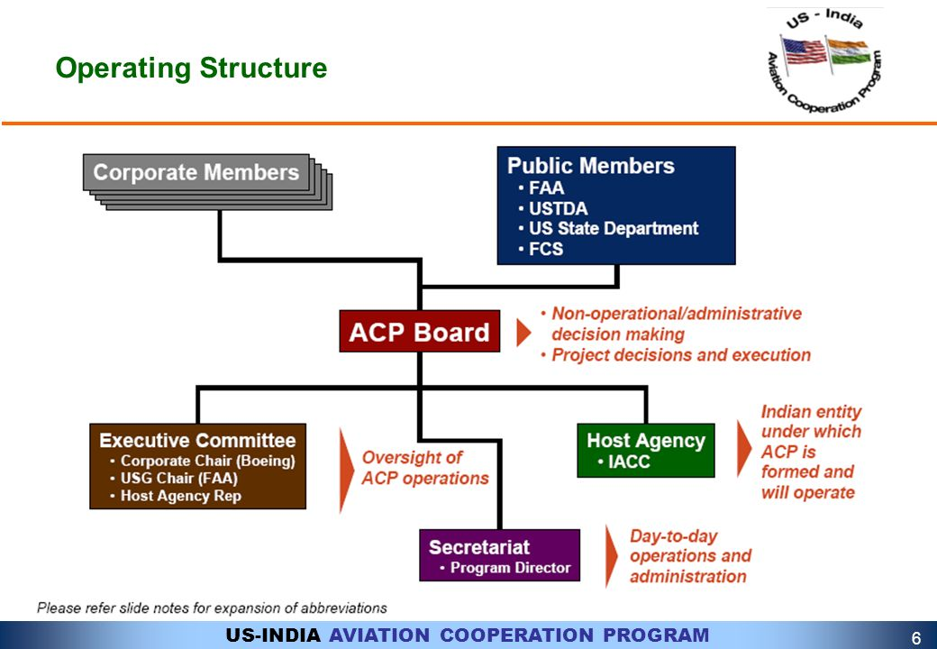 Operating Structure