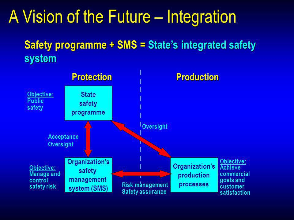 A Vision of the Future – Integration