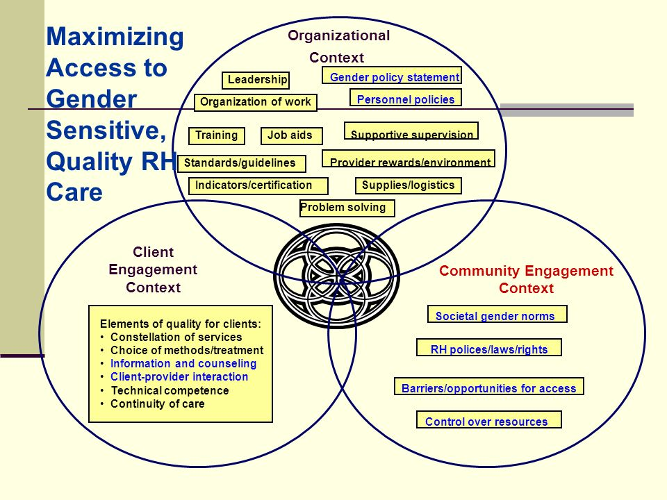 Maximizing Access to Gender Sensitive, Quality RH Care