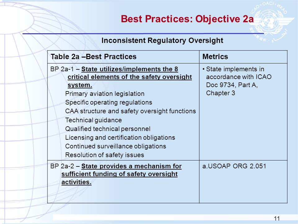 Best Practices: Objective 2a