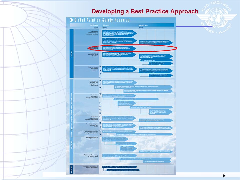 Developing a Best Practice Approach