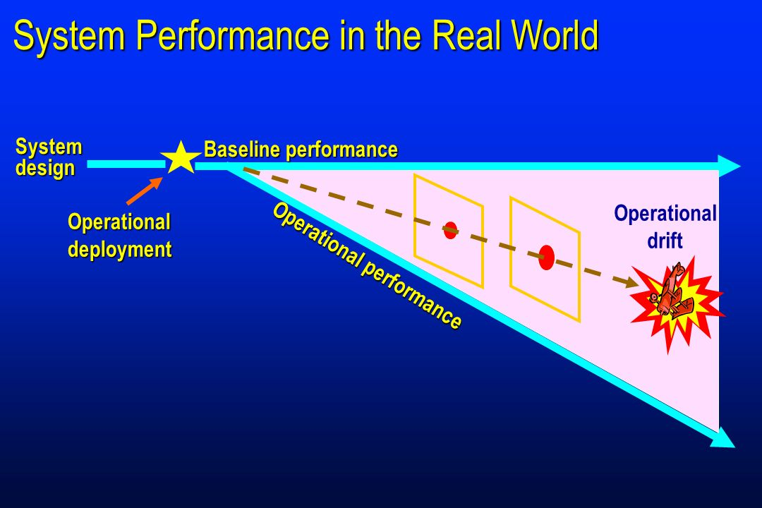 System Performance in the Real World